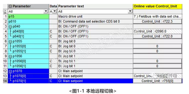 几种常见西门子G120变频器命令源的组合应用和相应设置(图1)